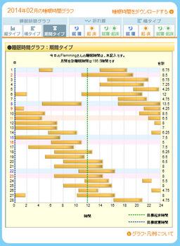 ねむログ 2014年02月.jpg